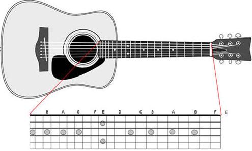 Fingerstyle in ukulele